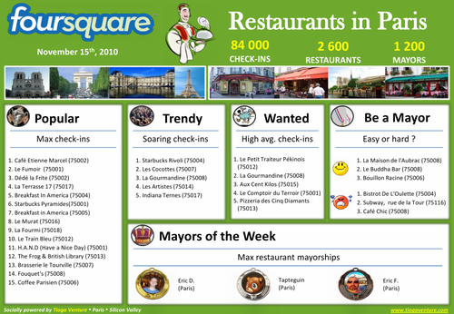 20101116 Foursquare Restaurants in Paris
