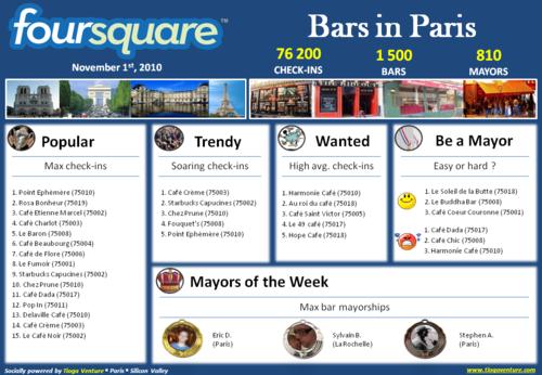 20101105 Foursquare Bars in Paris lr