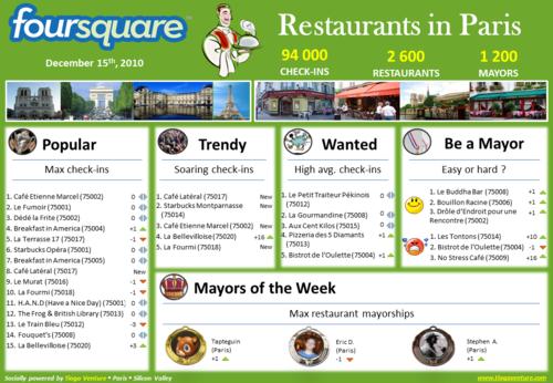 20101215 Foursquare Restaurants in Paris v002