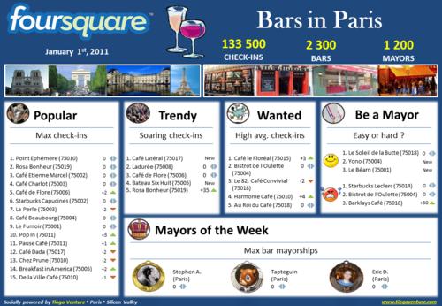 20110101 Foursquare Bars in Paris