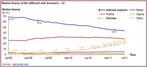 browser market shares