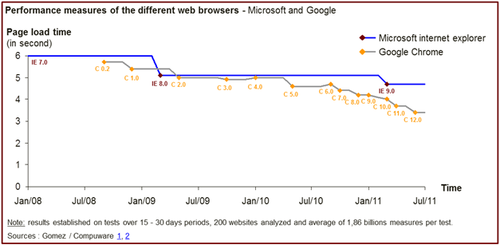 Chrome vs IE release cycles